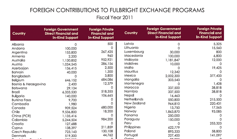 ForeignContributions_Fulbright_2011