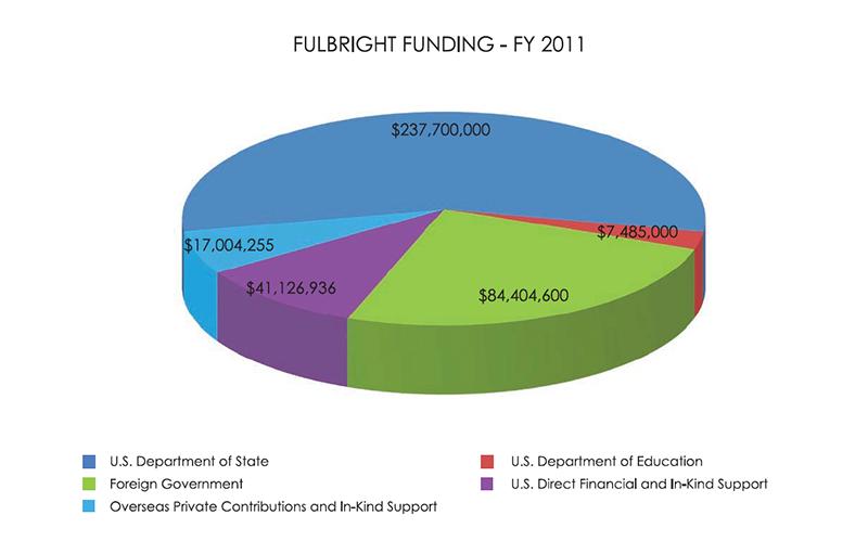 FulbrightFunding_2011